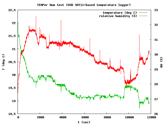 temperature and humidity graph